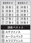 産経賞オールカマーのデータシート